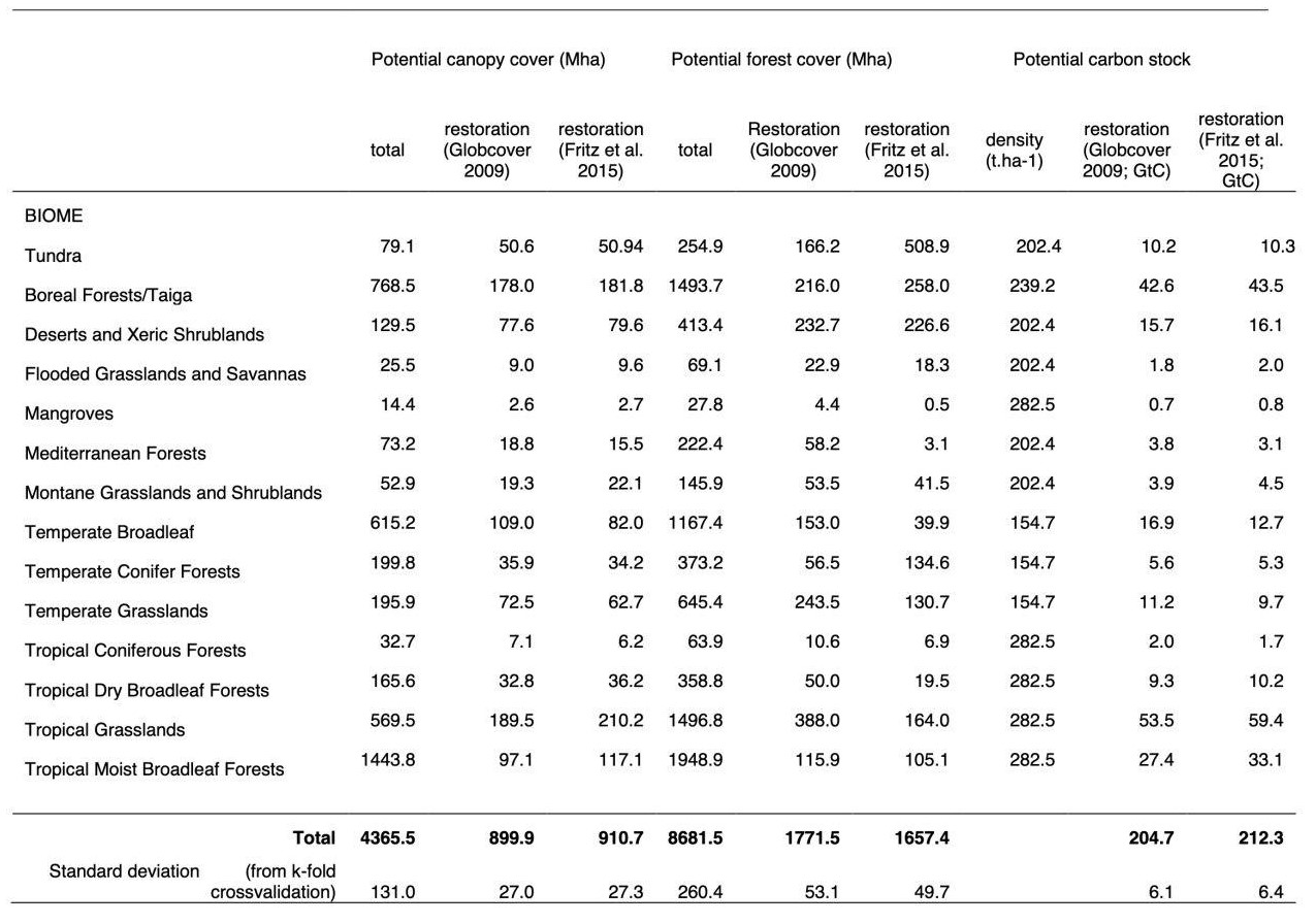 Table 1 - Forest restoration potential per biome.